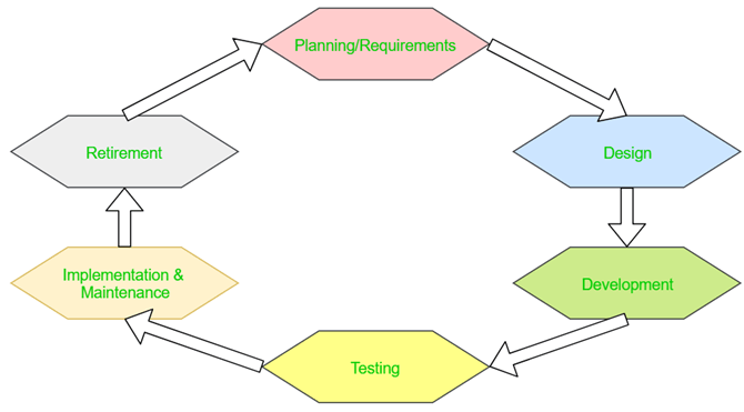 software tester skills - SDLC diagram