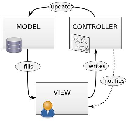 10 Basic Programming Principles Every Programmer Must Follow programming principle mvc pattern